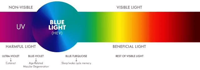 Blue Light smartphones laptop mental health
